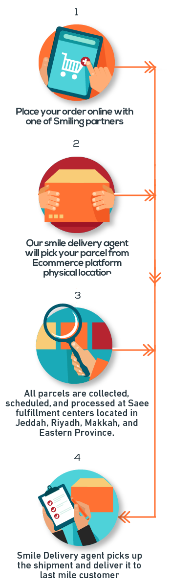 delivery services steps
